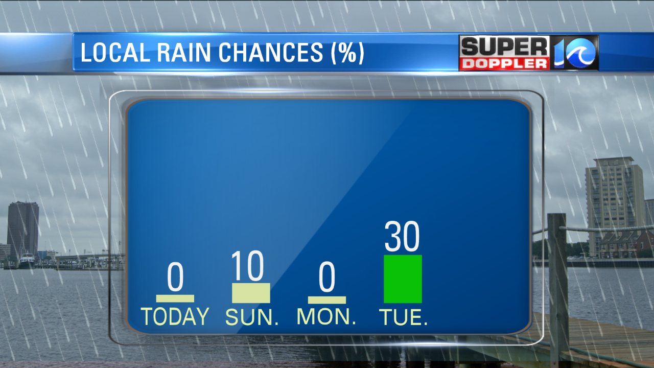 RAINFALL CHANCES THE NEXT SEVERAL DAYS
