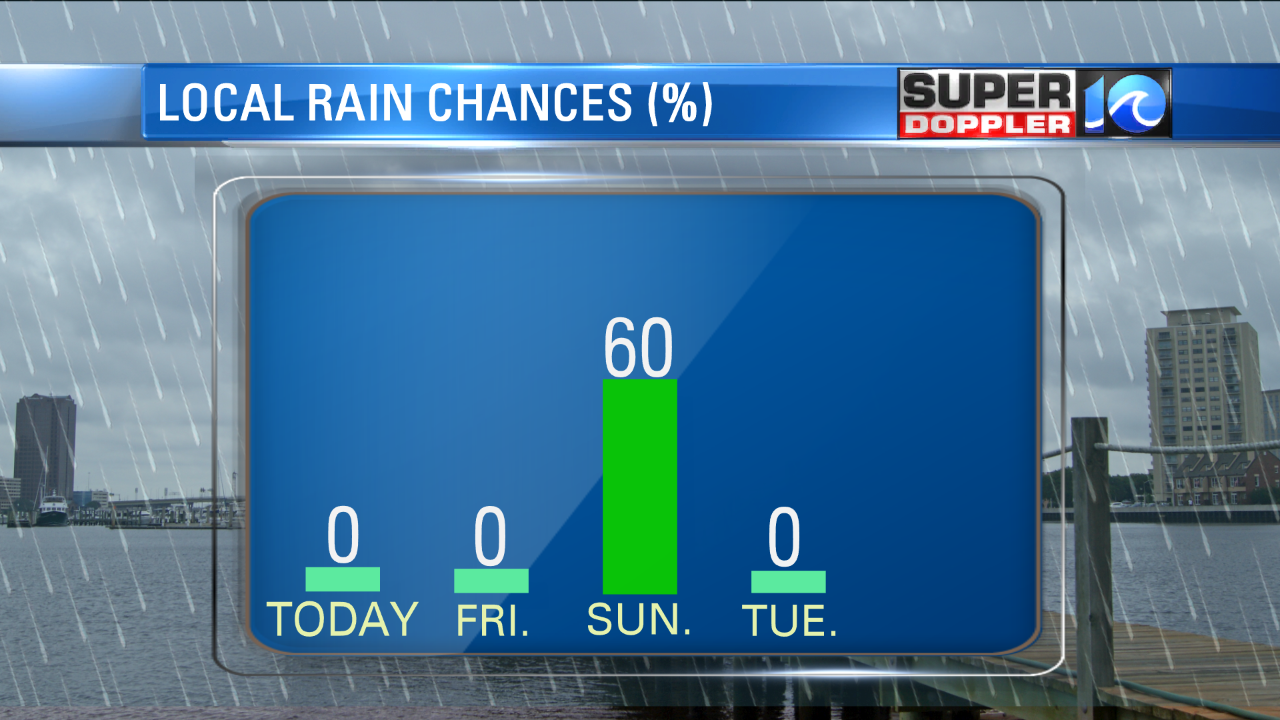 RAIN IS LIKELY THE LAST DAY OF THE WEEKEND