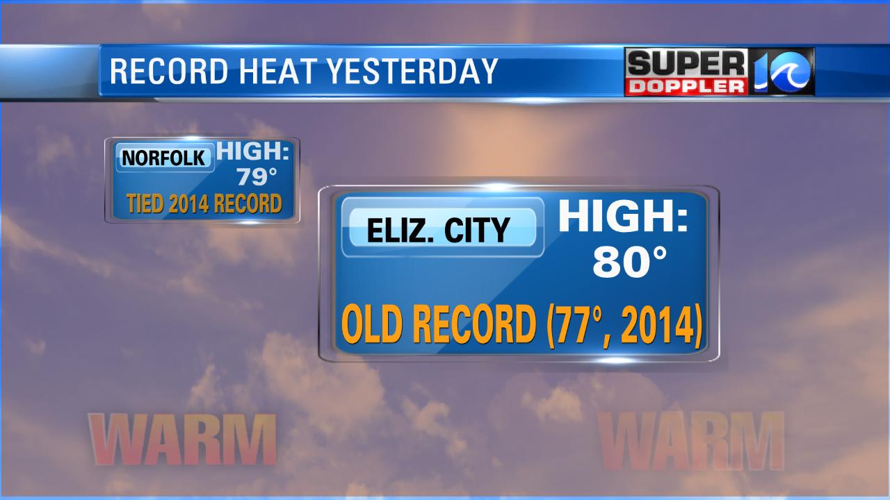 Elizabeth City Record