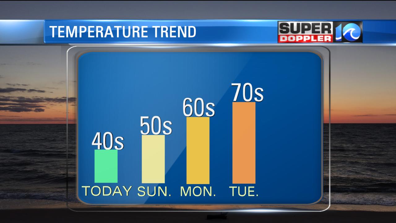 Temperature Trend... Warming Up Next Week