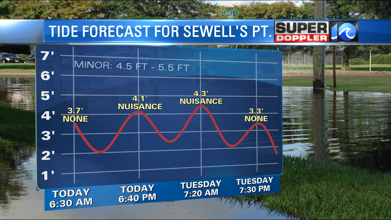 Tide Forecast (Sewell's Point)