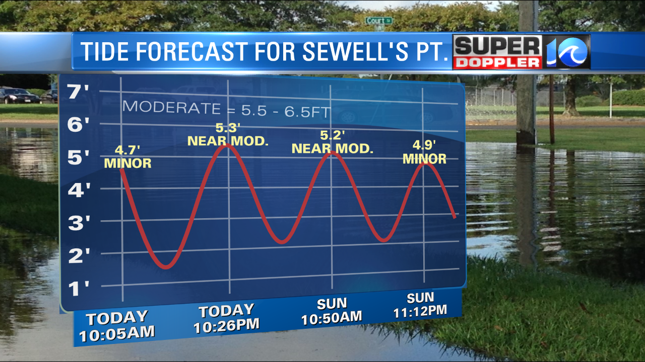 TIDES FOR SEWELL'S POINT THIS WEEKEND